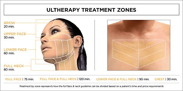 Can I Take Ultherapy for Lower Face